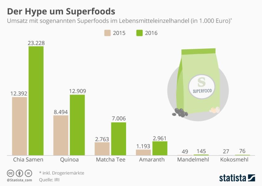 Superfoods – Wunderlebensmittel oder Marketingbegriff?
