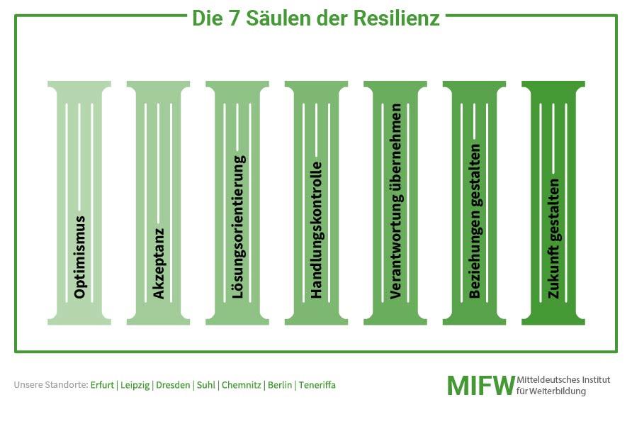 7 Säulen der Resilienz
