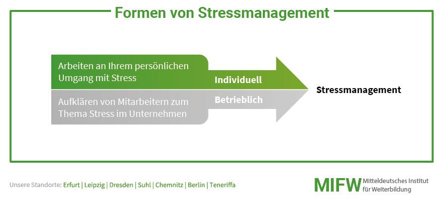 Welche Formen von Stressmanagement gibt es?