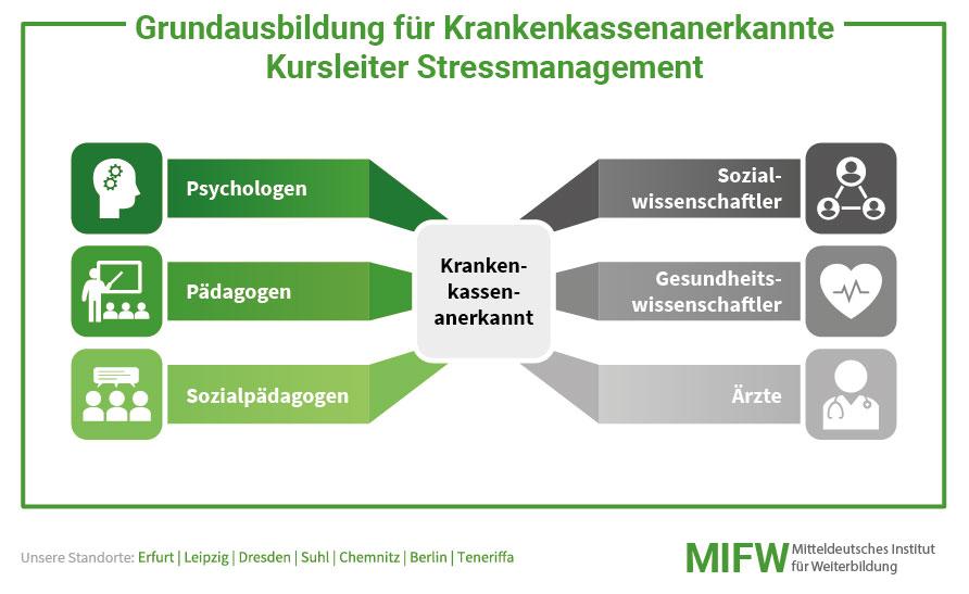 Grundausbildung für Krankenkassenanerkannte Kursleiter Stressmanagement