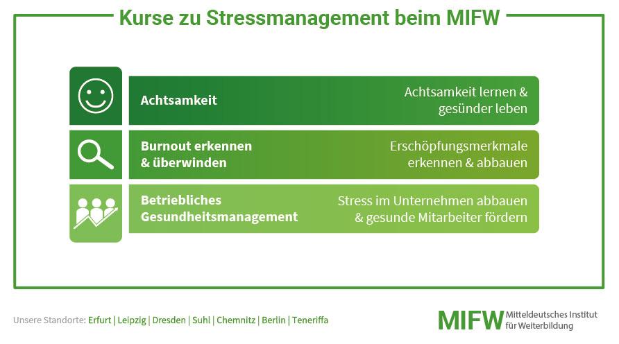Stressmanagement beim MIFW erlernen