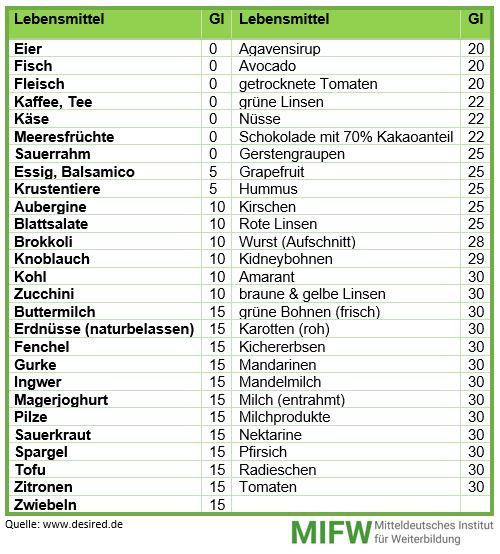 Glykämischer Index Lebensmittel Tabelle  MIFW GmbH