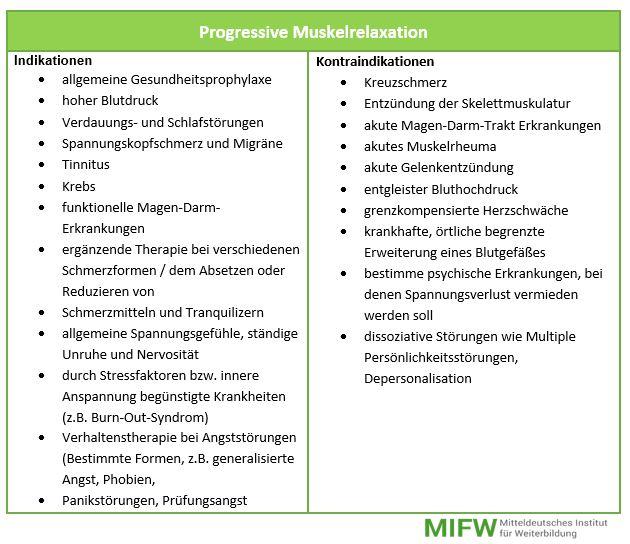 Indikationen ud Kontraindikationen PMR